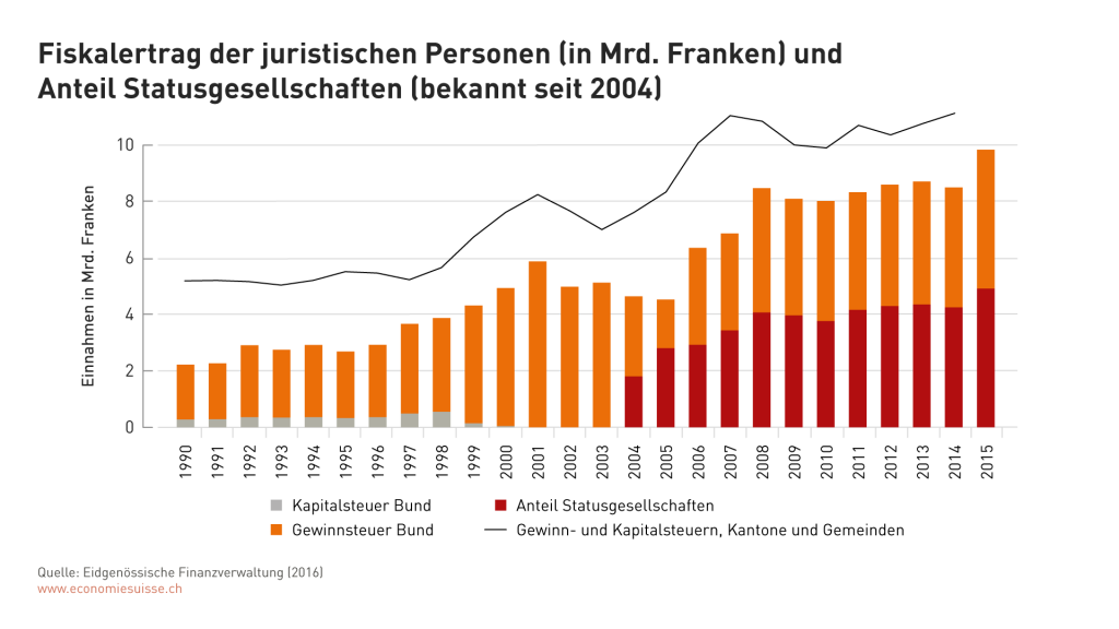Finance revenue of all legal persons (in CHF bn) and the percentage of preferred tax status companies.